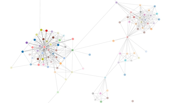 Socilab - LinkedIn Social Network Visualization, Analysis, and ...